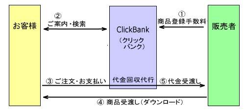 クリックバンクの運営システム